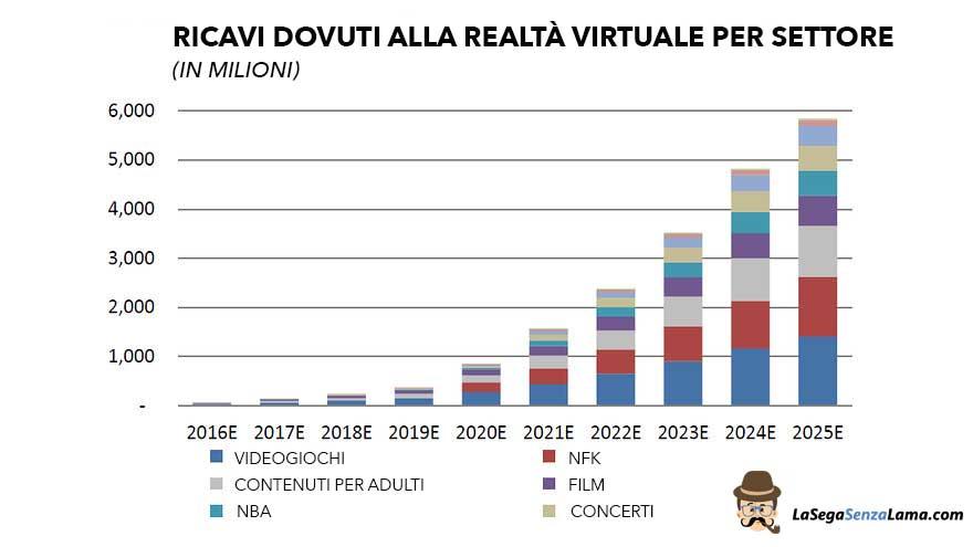 Ricavi-realta-virtuale-industrie-2016-2025.